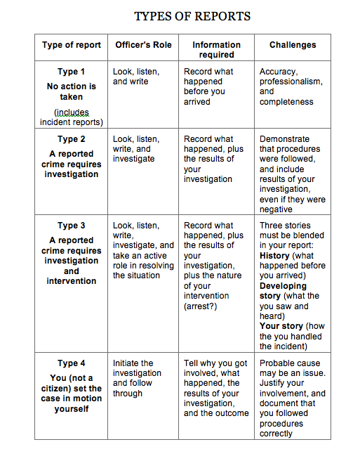 Four Types of Police Reports